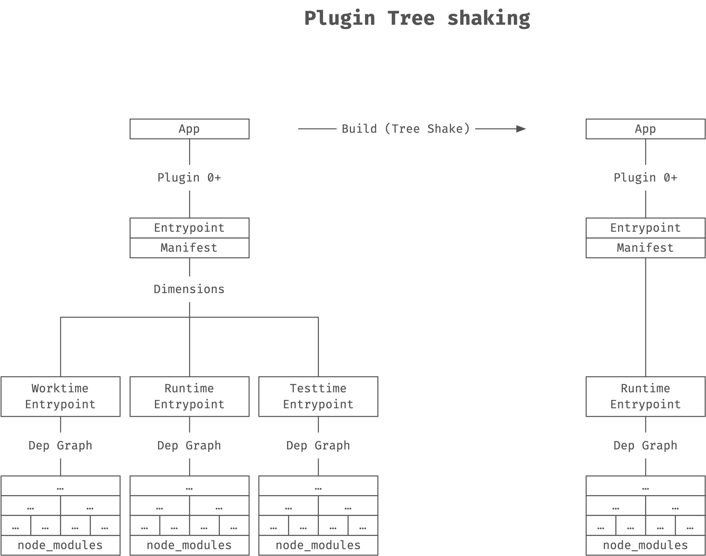 plugin-tree-shaking